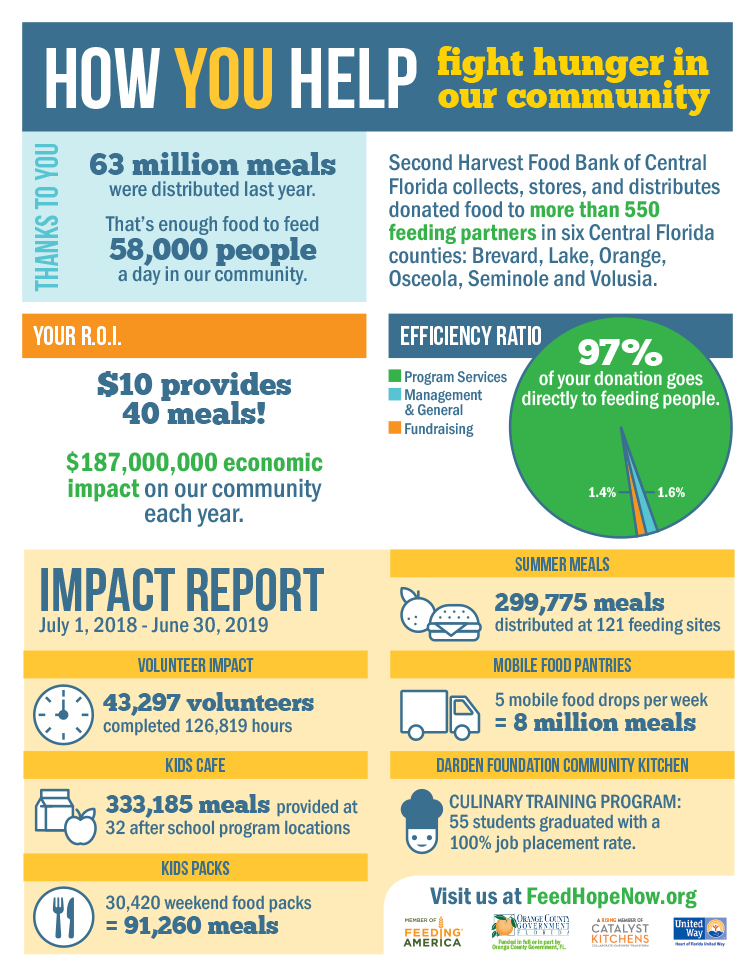 The hunger picture in Central Florida - Second Harvest Food Bank Of