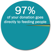 97% of your donation goes directly to feeding people