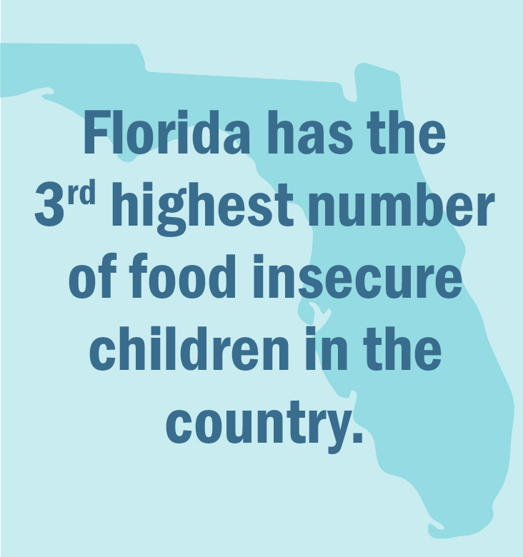 Florida has the 3rd highest number of food insecure children