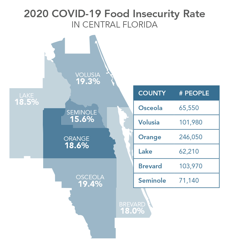 Food insecurity in Central Florida