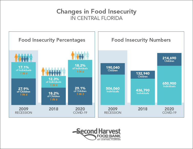 Changes in Food Insecurity