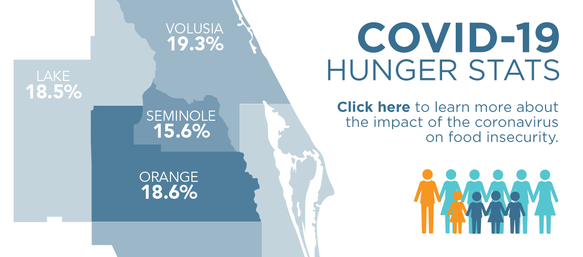 COVID-19 Hunger Stats