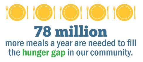 78 million more meals a year are needed to fill the hunger g